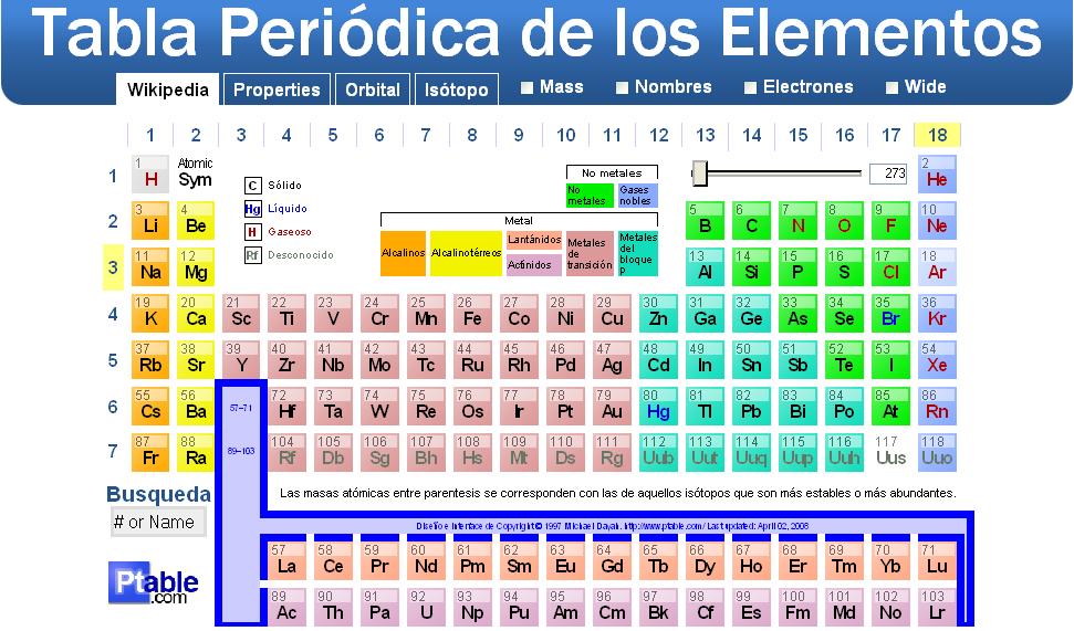 tabla peridica valencia fsica y qumica 4eso - Tabla Periodica De Los Elementos Quimicos Con Las Valencias