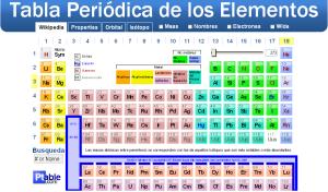 Tabla periódica de los elementos online e interactiva