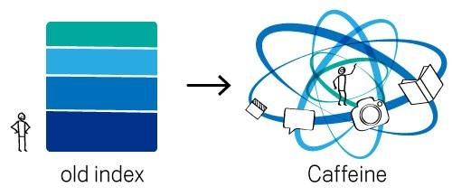 Comparación entre el sistema de indexación antiguo y CAFFEINE