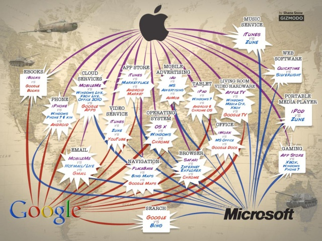 Google Vs Microsoft Vs Apple y sus productos de Hardware y Software
