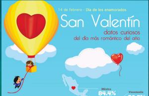 Estadisticas del día de San Valentín